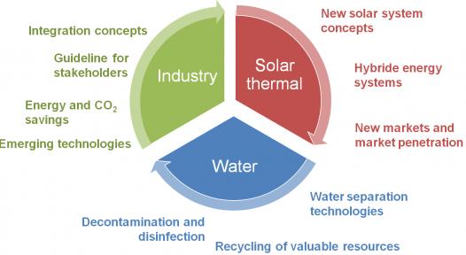 Water-energy nexus in industrial sector