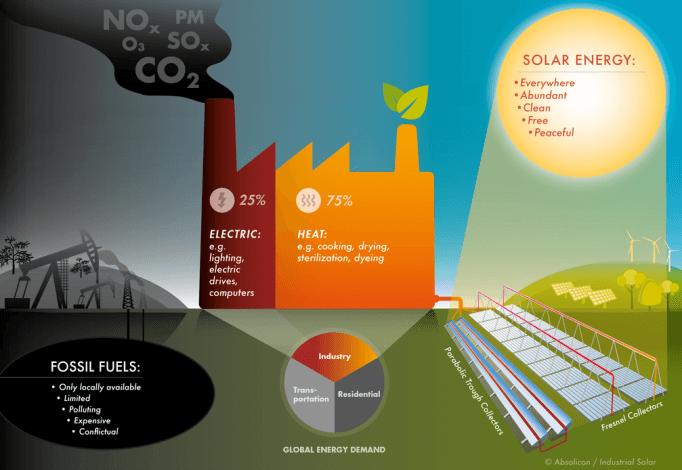 Industrial Solar to debut on Swedish stock exchange