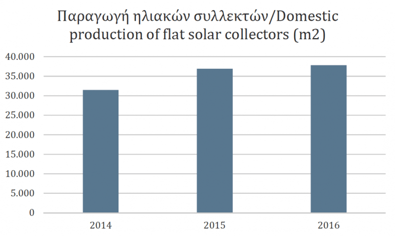 Recovering construction industry bolsters solar growth in Cyprus