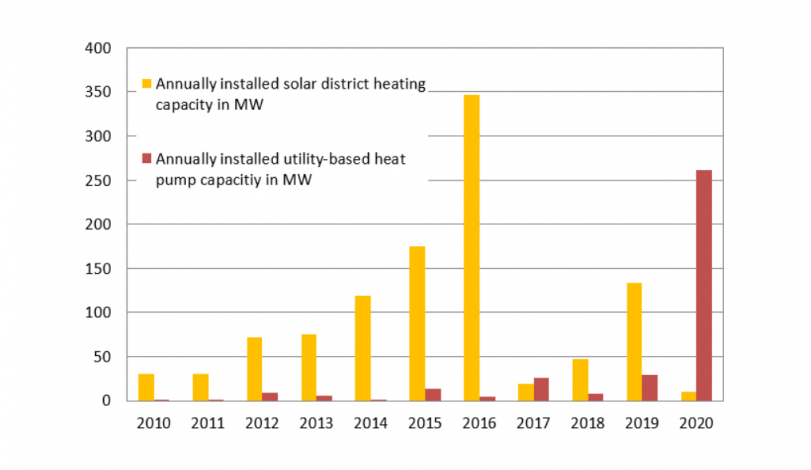 In Denmark, large heat pumps take DH market by storm