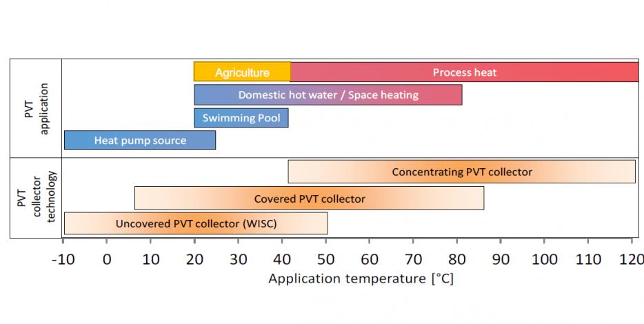 Hybrid solutions maximise solar yield per area