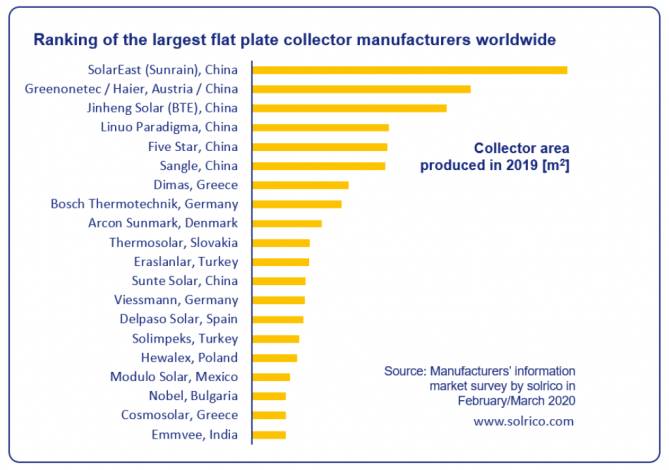 World's largest flat plate collector manufacturers in 2019
