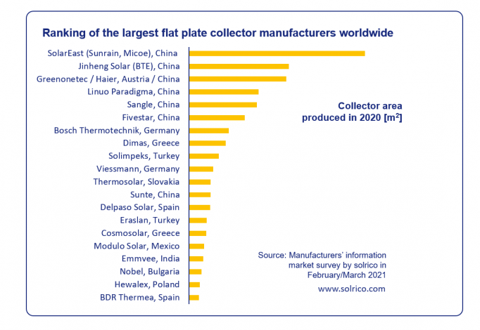 Mixed performance of world's largest flat plate producers in COVID year