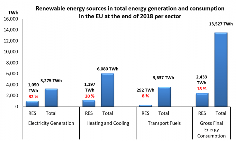 Large gap between targets and installed solar heat capacity in Europe